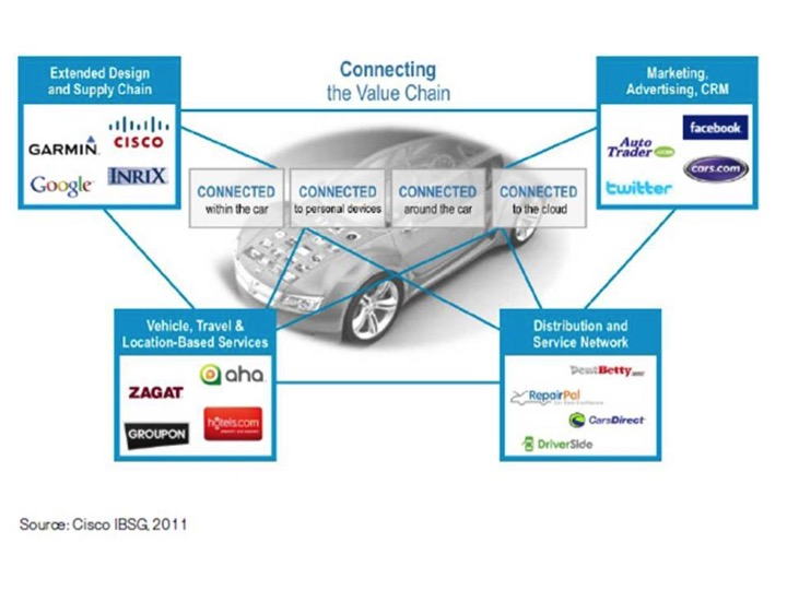 The Innovation Driven Disruption Of The Automotive Value