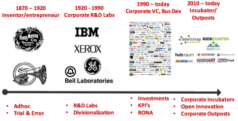 corporate-rd-labs